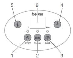 Bồn massage chân Beurer FB50